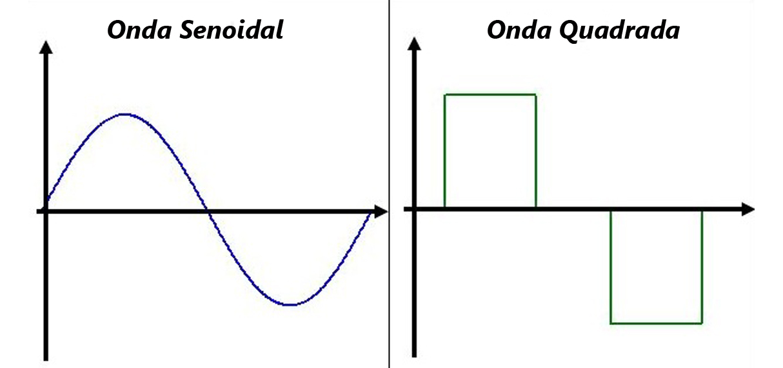 onda_senoidal_quadrada